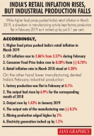 Higher food prices raise retail inflation in March