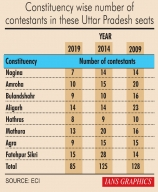 Parties shift strategies for UP 2nd phase polls