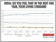 Voters upbeat about living standards improving next year: IANS-C VOTER tracker
