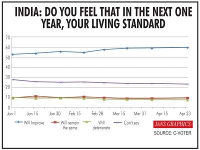 Voters upbeat about living standards improving next year: IA...