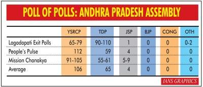 Exit polls make mixed predictions for Andhra Assembly polls