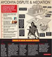 Court-monitored mediation on Ayodhya extended till July 31: SC (Lead)