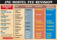 Despite massive fee hike, JNU still has cheapest hostels