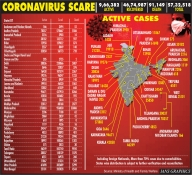 Over 57L Covid cases, above 91K deaths in India