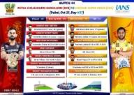 RCB look to seal playoff berth vs CSK (IPL Match Preview 44)