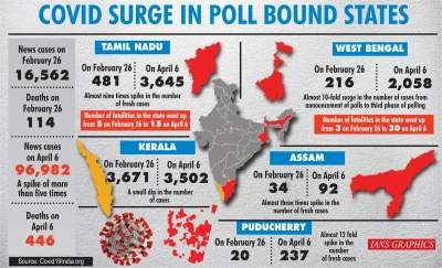 WB, other poll-bound states see Covid cases zoom amid electioneering