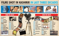 J&K changing fast, Bollywood promises to return in a big way