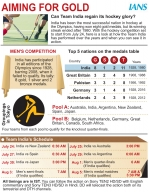 Men's hockey preview: Pressure on India to make a strong start