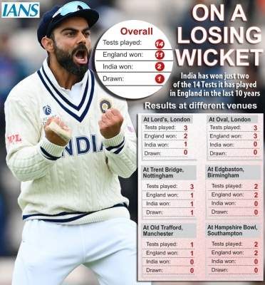 Hat-trick of series losses: India in England over the last decade