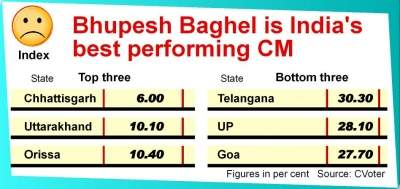 Bhupesh Baghel emerges on top in race for best Chief Minister