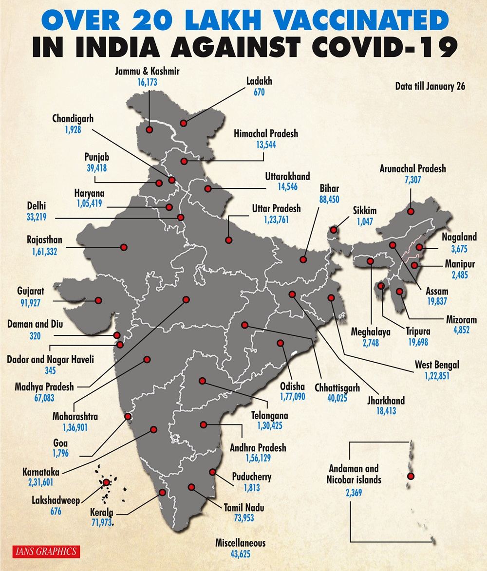 Over 20 lakh vaccinated in India against Covid-19