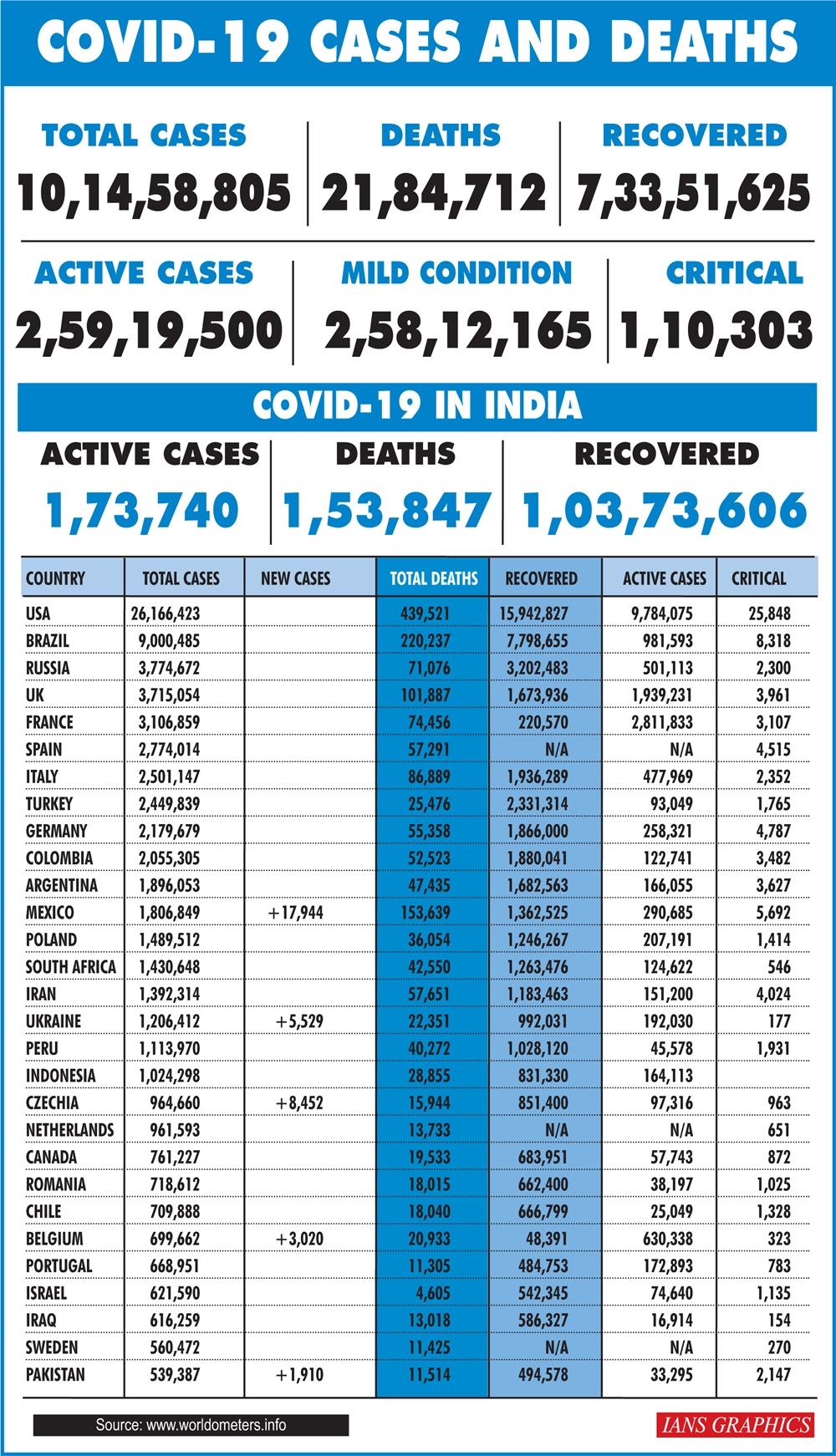 New cases in US and India in last ten days
