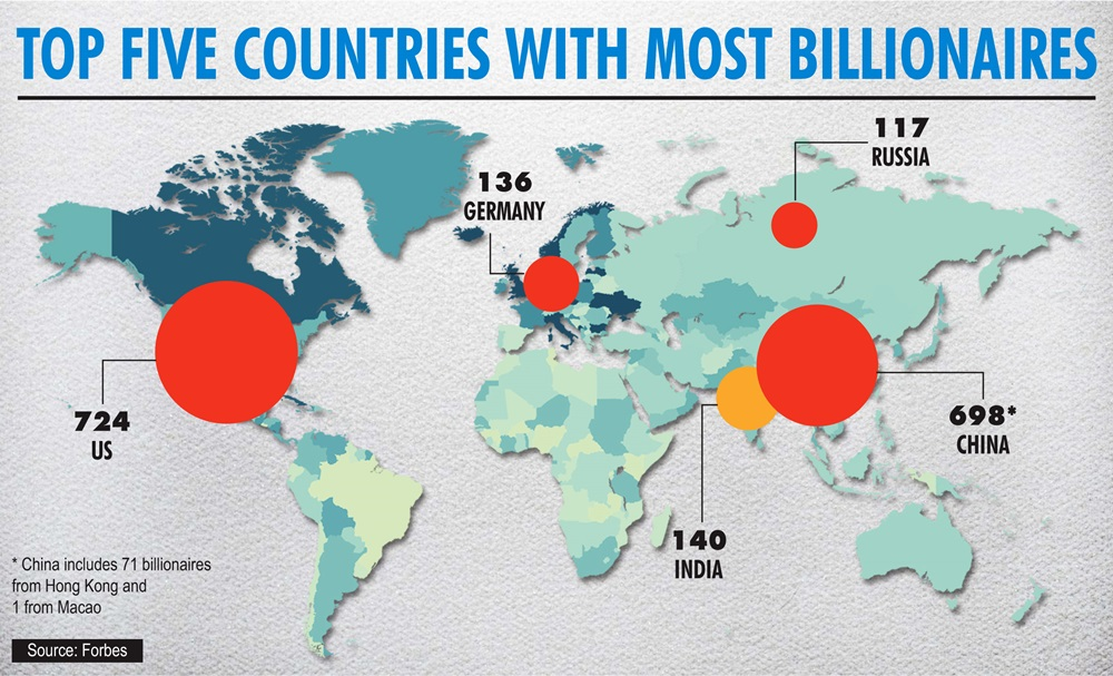 Top Five Countries With Most Billionaires