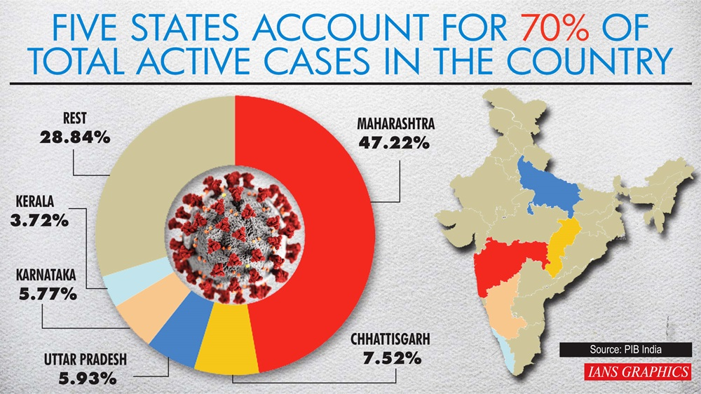 Five states account for 70% of total active cases in the country