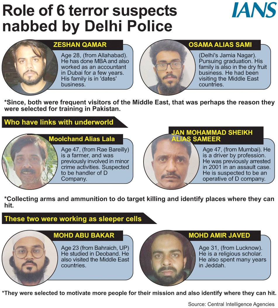 Role of 6 terror suspects nabbed by Delhi Police