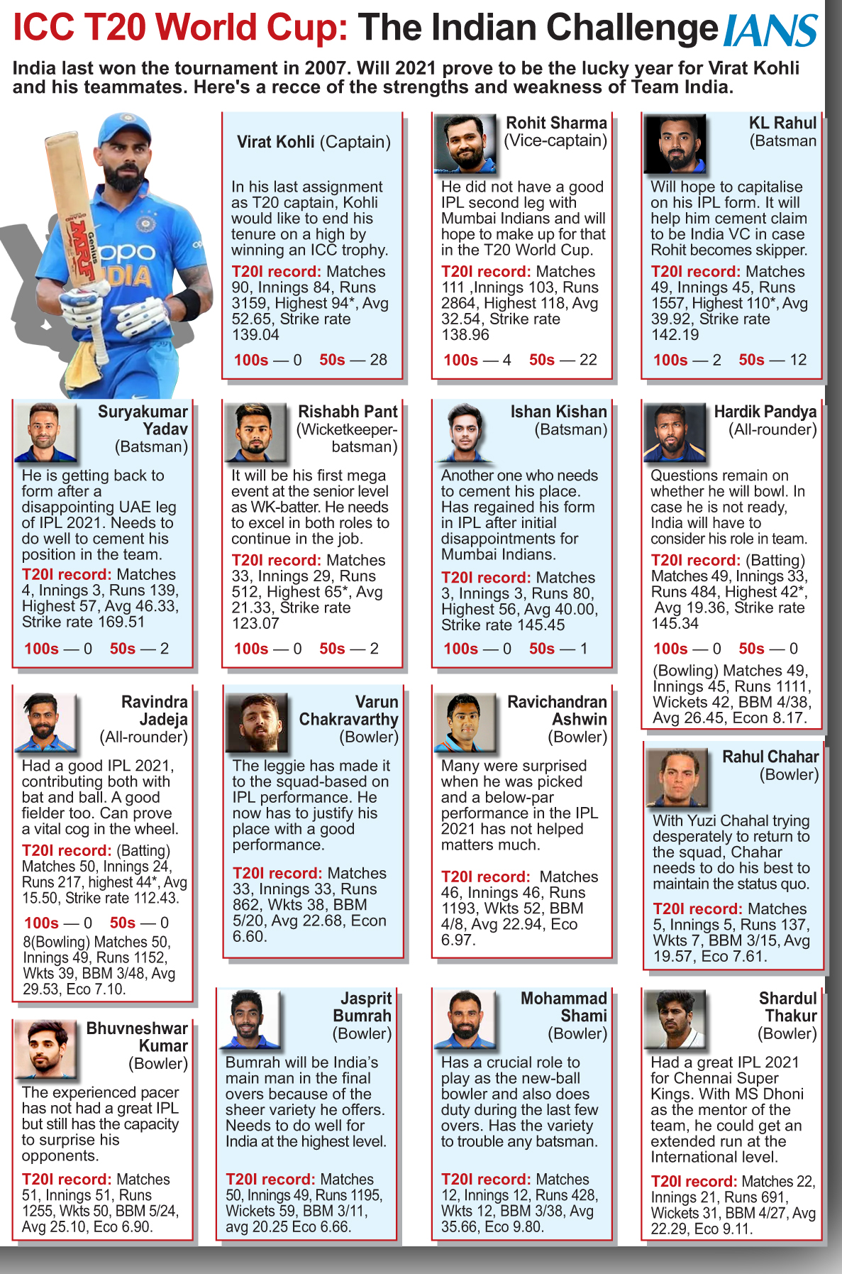 ICC T20 World Cup: The Indian Challenge